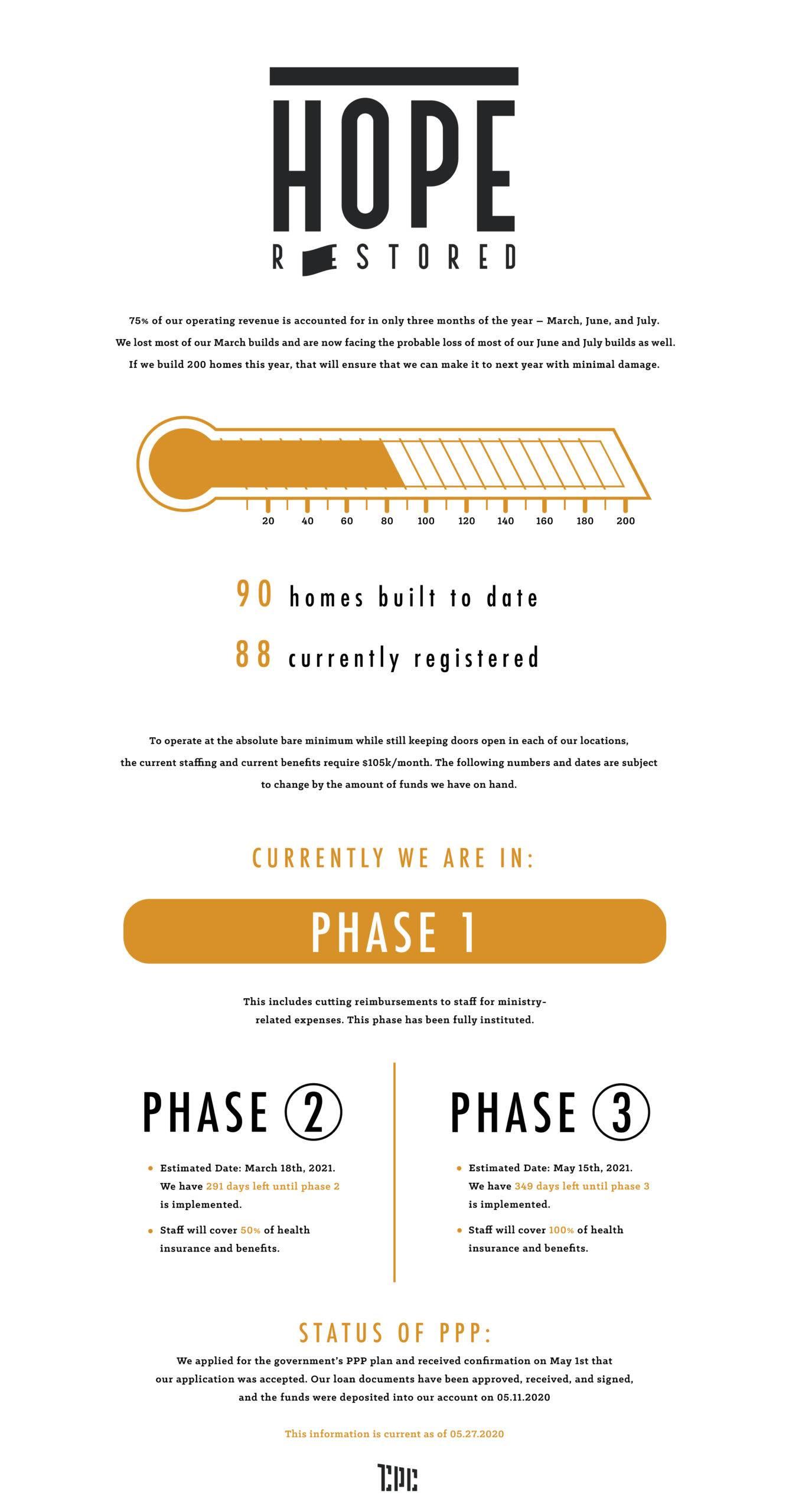 Infographic COVID